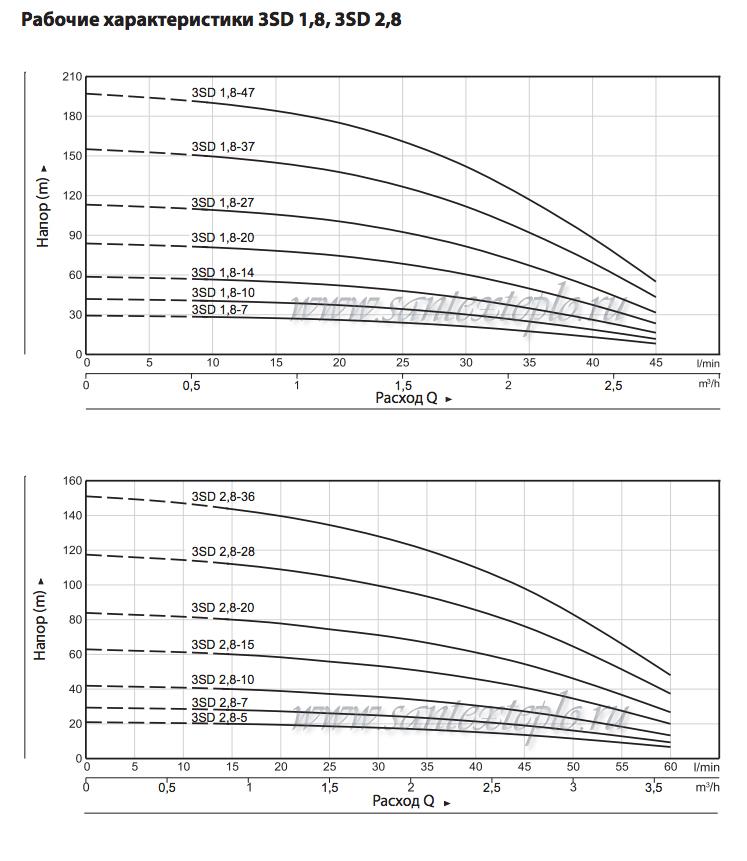 напорные характеристики насосов 3SD