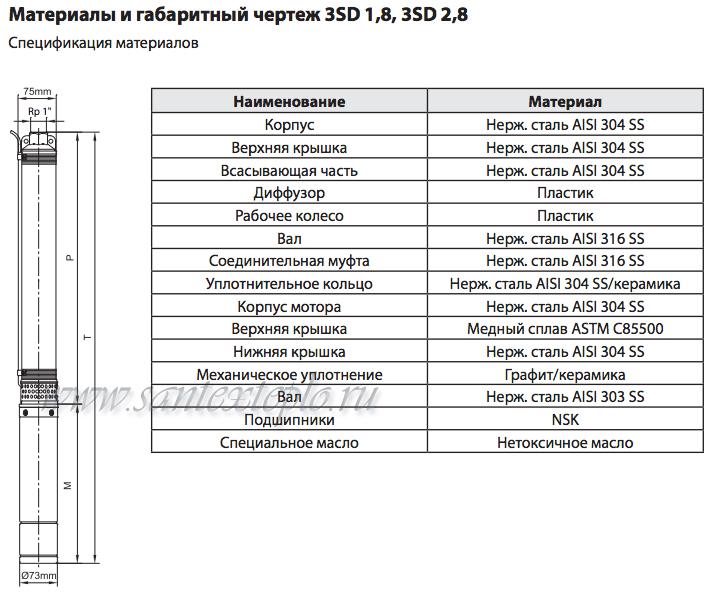 насосы для скважин 3SD размеры.