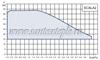 график насосов Grundfos Scala2