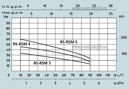 Характеристика насосов RSM Speroni