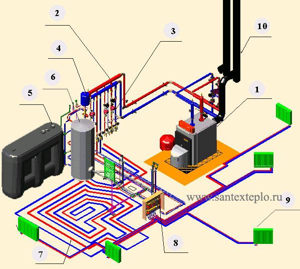 Типовая схема системы отопления